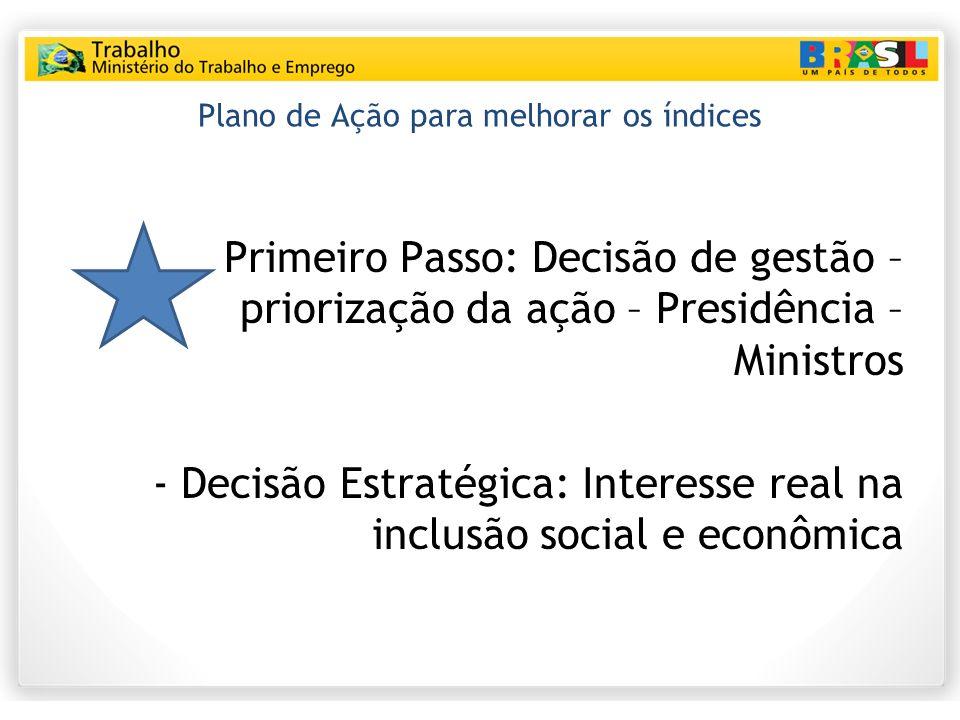 Plano de Ação para melhorar os índices Primeiro Passo: Decisão de gestão – priorização da ação – Presidência – Ministros - Decisão Estratégica: Interesse real na inclusão social e econômica