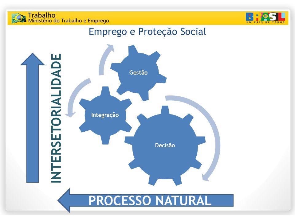 Emprego e Proteção Social Decisão Integração Gestão INTERSETORIALIDADE PROCESSO NATURAL