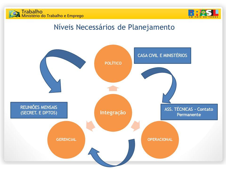 Níveis Necessários de Planejamento Integração POLÍTICOOPERACIONALGERENCIAL CASA CIVIL E MINISTÉRIOS REUNIÕES MENSAIS (SECRET.