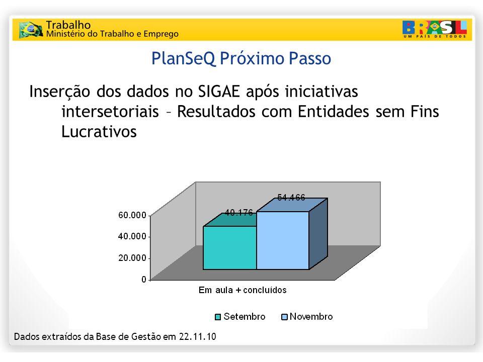 PlanSeQ Próximo Passo Inserção dos dados no SIGAE após iniciativas intersetoriais – Resultados com Entidades sem Fins Lucrativos Dados extraídos da Ba
