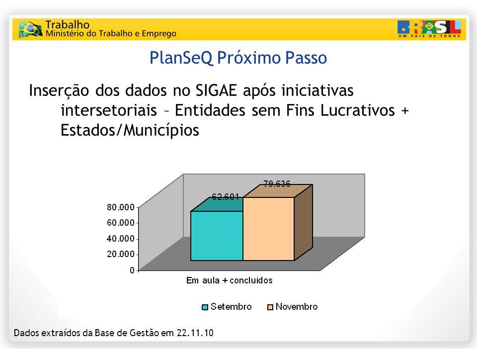 PlanSeQ Próximo Passo Inserção dos dados no SIGAE após iniciativas intersetoriais – Entidades sem Fins Lucrativos + Estados/Municípios Dados extraídos