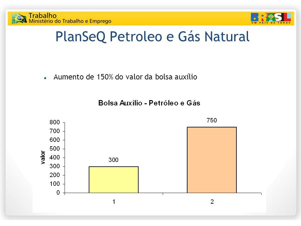PlanSeQ Petroleo e Gás Natural Aumento de 150% do valor da bolsa auxílio
