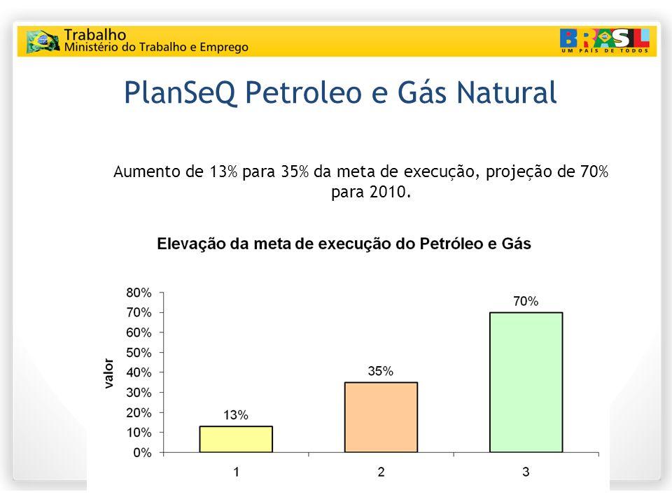 PlanSeQ Petroleo e Gás Natural Aumento de 13% para 35% da meta de execução, projeção de 70% para 2010.