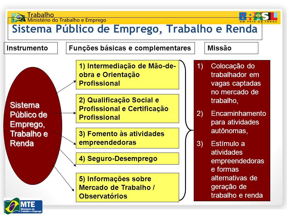 Sistema Público de Emprego, Trabalho e Renda 1) Intermediação de Mão-de- obra e Orientação Profissional 2) Qualificação Social e Profissional e Certif