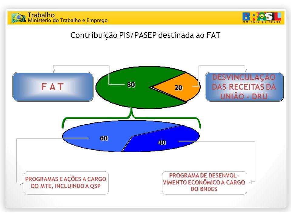 Contribuição PIS/PASEP destinada ao FAT 8080 DESVINCULAÇÃO DAS RECEITAS DA UNIÃO - DRU F A T 6060 4040 PROGRAMAS E AÇÕES A CARGO DO MTE, INCLUINDO A QSP PROGRAMA DE DESENVOL- VIMENTO ECONÔMICO A CARGO DO BNDES 2020