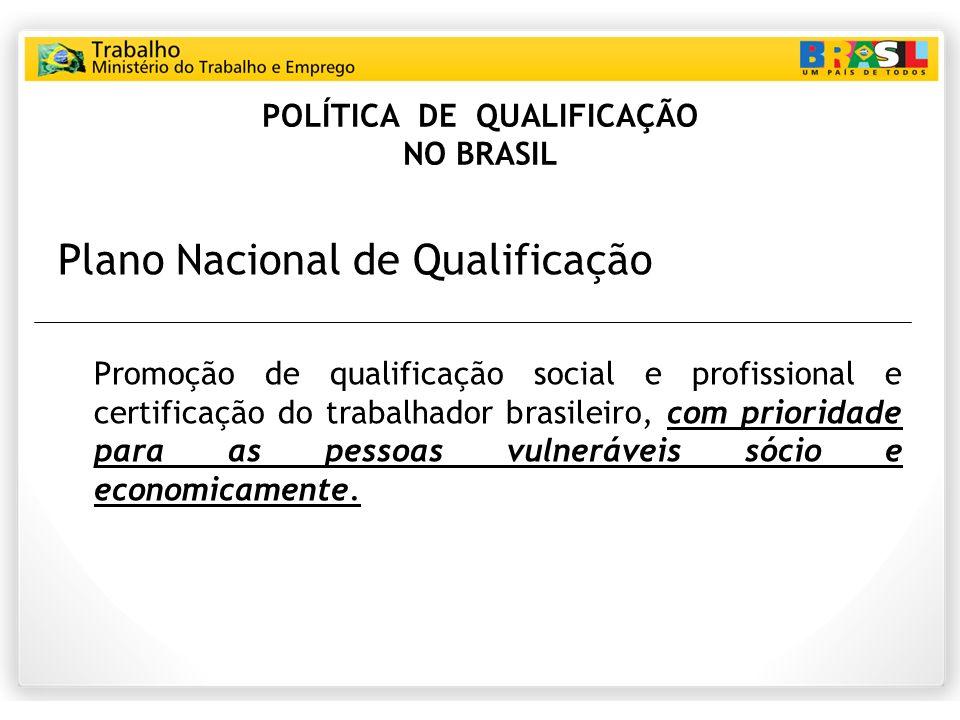 POLÍTICA DE QUALIFICAÇÃO NO BRASIL Plano Nacional de Qualificação Promoção de qualificação social e profissional e certificação do trabalhador brasileiro, com prioridade para as pessoas vulneráveis sócio e economicamente.