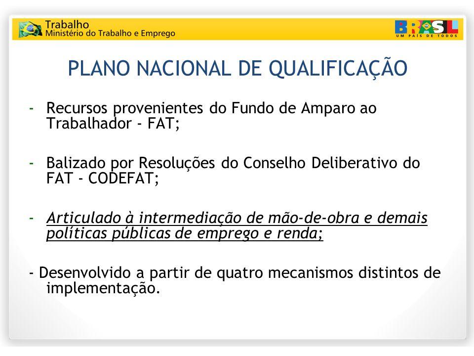 PLANO NACIONAL DE QUALIFICAÇÃO -Recursos provenientes do Fundo de Amparo ao Trabalhador - FAT; -Balizado por Resoluções do Conselho Deliberativo do FA
