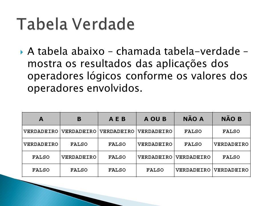 A tabela abaixo – chamada tabela-verdade – mostra os resultados das aplicações dos operadores lógicos conforme os valores dos operadores envolvidos.