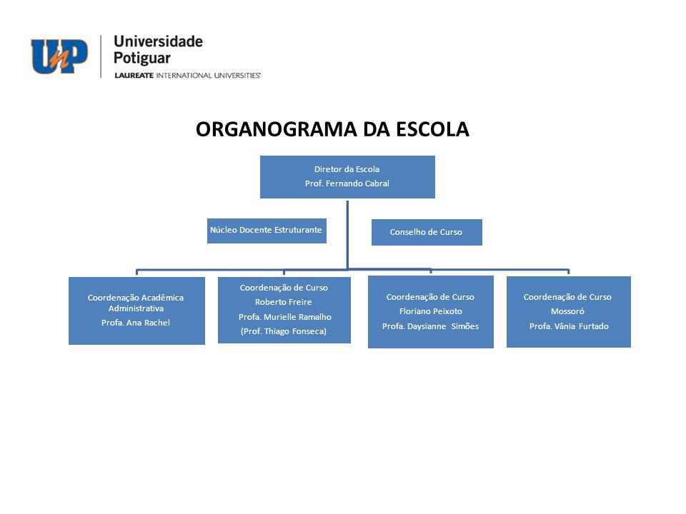 ORGANOGRAMA DA ESCOLA Diretor da Escola Prof. Fernando Cabral Coordenação Acadêmica Administrativa Profa. Ana Rachel Coordenação de Curso Roberto Frei