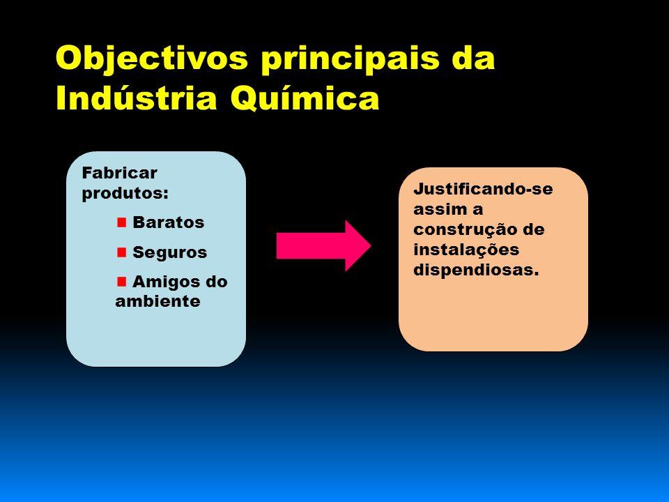 Objectivos principais da Indústria Química Fabricar produtos: Baratos Seguros Amigos do ambiente Justificando-se assim a construção de instalações dispendiosas.