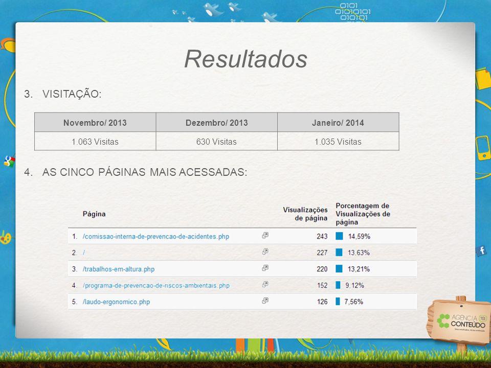 3.VISITAÇÃO: 4.AS CINCO PÁGINAS MAIS ACESSADAS: Novembro/ 2013Dezembro/ 2013Janeiro/ 2014 1.063 Visitas630 Visitas1.035 Visitas Resultados