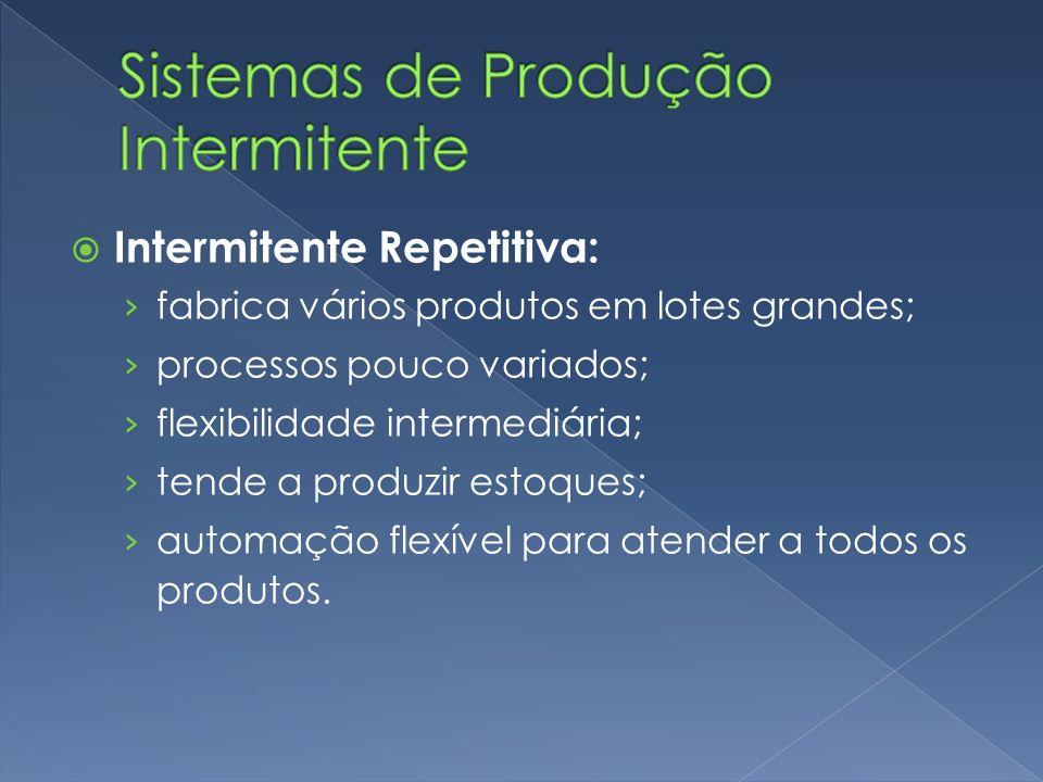 Intermitente Repetitiva: fabrica vários produtos em lotes grandes; processos pouco variados; flexibilidade intermediária; tende a produzir estoques; automação flexível para atender a todos os produtos.