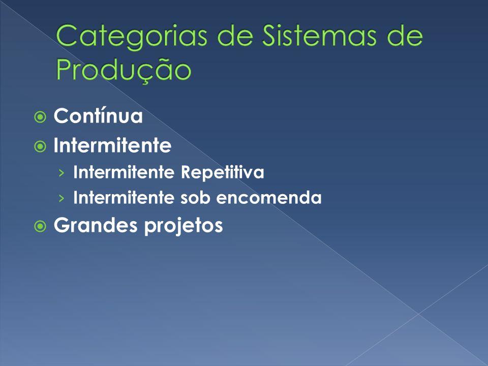 Contínua Intermitente Intermitente Repetitiva Intermitente sob encomenda Grandes projetos