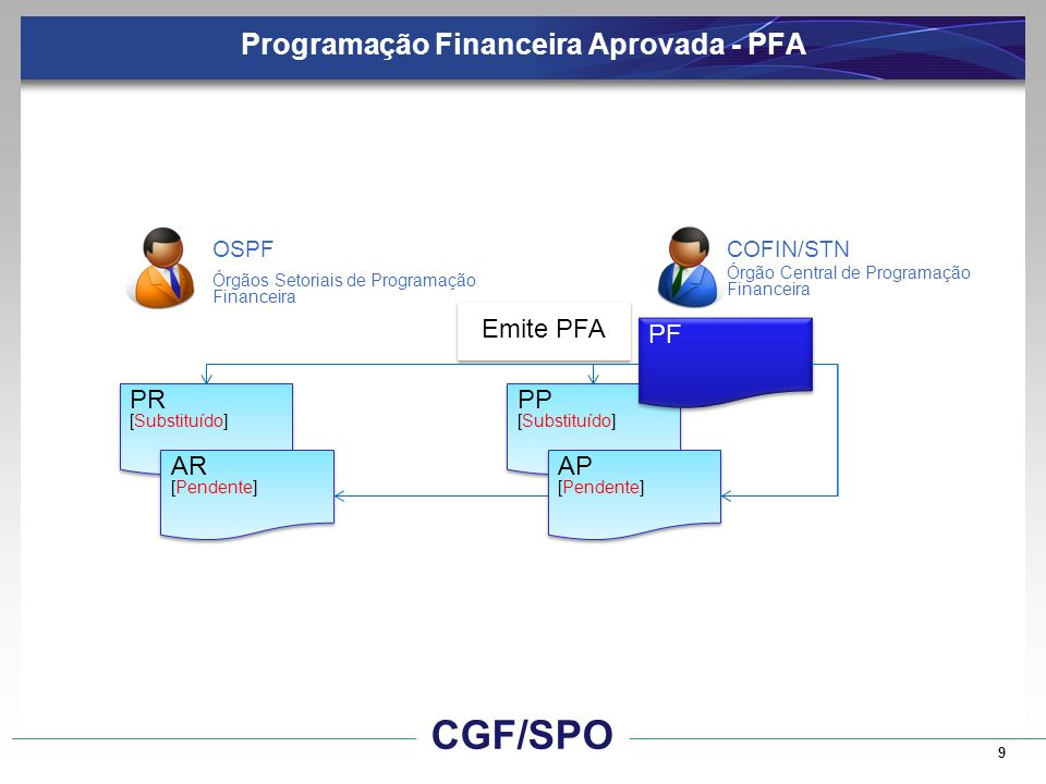 Liberação Financeira 10 Libera Financeiro NS AR [Substituído] AR [Substituído] AP [Substituído] AP [Substituído] Órgãos Setoriais de Programação Financeira Órgão Central de Programação Financeira COFIN/STNOSPF CGF/SPO