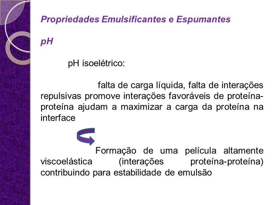 Propriedades Emulsificantes e Espumantes pH pH isoelétrico: falta de carga líquida, falta de interações repulsivas promove interações favoráveis de pr