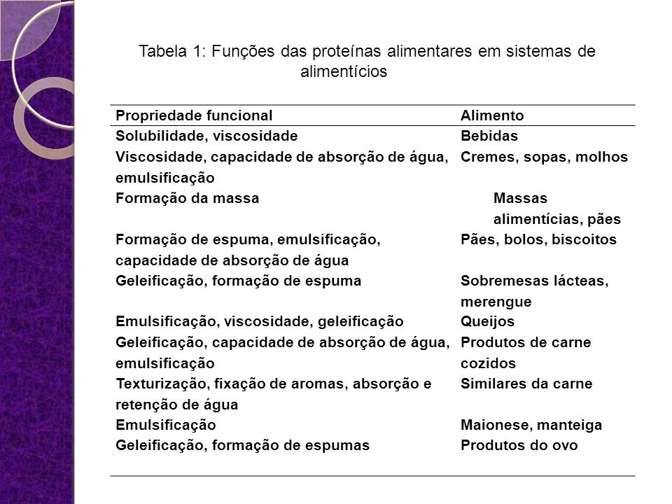 Tabela 1: Funções das proteínas alimentares em sistemas de alimentícios Propriedade funcionalAlimento Solubilidade, viscosidadeBebidas Viscosidade, ca