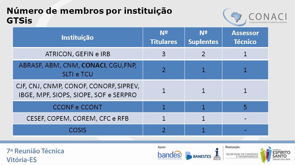 Número de membros por instituição GTSis ABRASF, ABM, CNM, CONACI, CGU,FNP, SLTI e TCU 211 Instituição Nº Titulares Nº Suplentes Assessor Técnico ATRIC