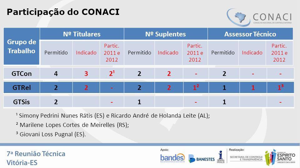 Participação do CONACI Grupo de Trabalho Nº TitularesNº SuplentesAssessor Técnico PermitidoIndicado Partic. 2011 e 2012 PermitidoIndicado Partic. 2011
