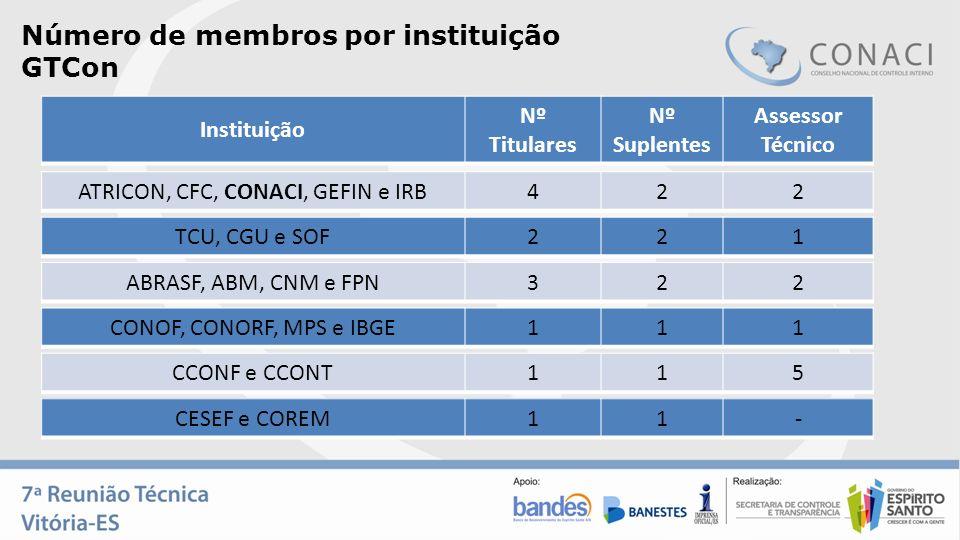 Número de membros por instituição GTCon TCU, CGU e SOF221 Instituição Nº Titulares Nº Suplentes Assessor Técnico ATRICON, CFC, CONACI, GEFIN e IRB422