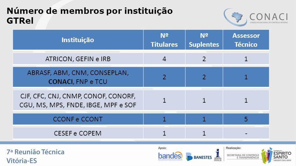 Número de membros por instituição GTRel ABRASF, ABM, CNM, CONSEPLAN, CONACI, FNP e TCU 221 Instituição Nº Titulares Nº Suplentes Assessor Técnico ATRI