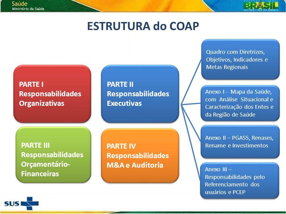 Anexo I - Mapa da Saúde, com Análise Situacional e Caracterização dos Entes e da Região de Saúde Anexo II – PGASS, Renases, Rename e Investimentos Anexo III – Responsabilidades pelo Referenciamento dos usuários e PCEP Quadro com Diretrizes, Objetivos, Indicadores e Metas Regionais PARTE I Responsabilidades Organizativas PARTE II Responsabilidades Executivas PARTE III Responsabilidades Orçamentário- Financeiras PARTE IV Responsabilidades M&A e Auditoria ESTRUTURA do COAP