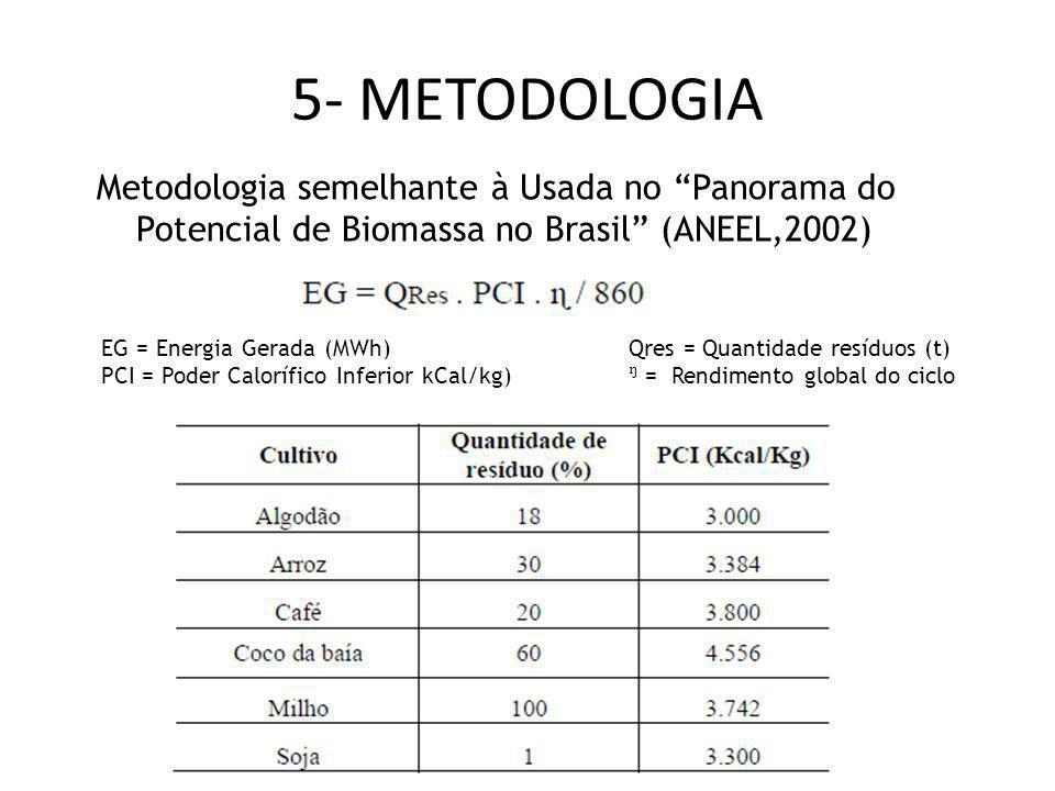 5- METODOLOGIA Metodologia semelhante à Usada no Panorama do Potencial de Biomassa no Brasil (ANEEL,2002) EG = Energia Gerada (MWh)Qres = Quantidade r