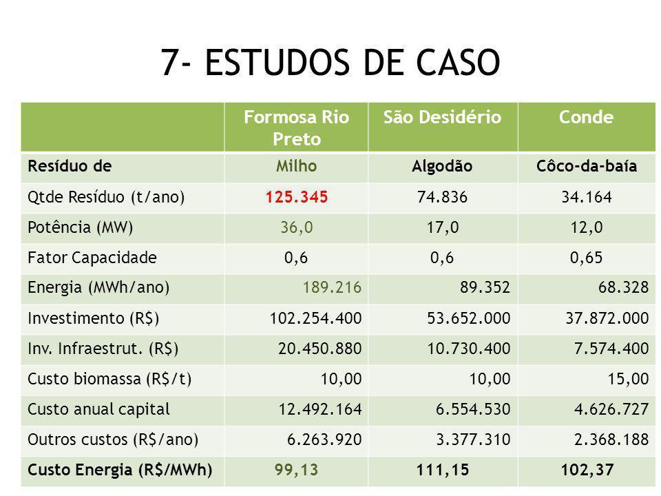 7- ESTUDOS DE CASO Formosa Rio Preto São DesidérioConde Resíduo deMilhoAlgodãoCôco-da-baía Qtde Resíduo (t/ano)125.34574.83634.164 Potência (MW)36,017