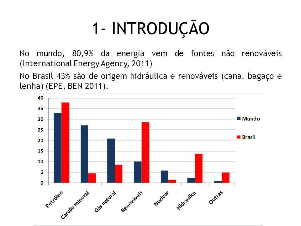 1- INTRODUÇÃO No mundo, 80,9% da energia vem de fontes não renováveis (International Energy Agency, 2011) No Brasil 43% são de origem hidráulica e ren
