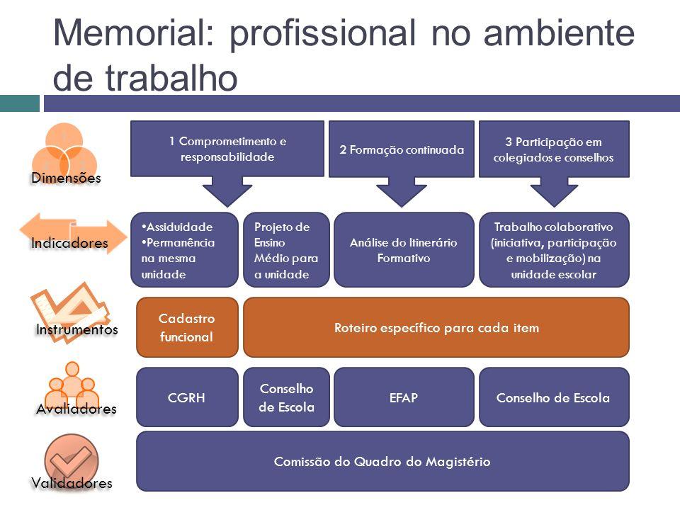 Conselho de EscolaEFAP Conselho de Escola Roteiro específico para cada item Memorial: profissional no ambiente de trabalho 1 Comprometimento e respons