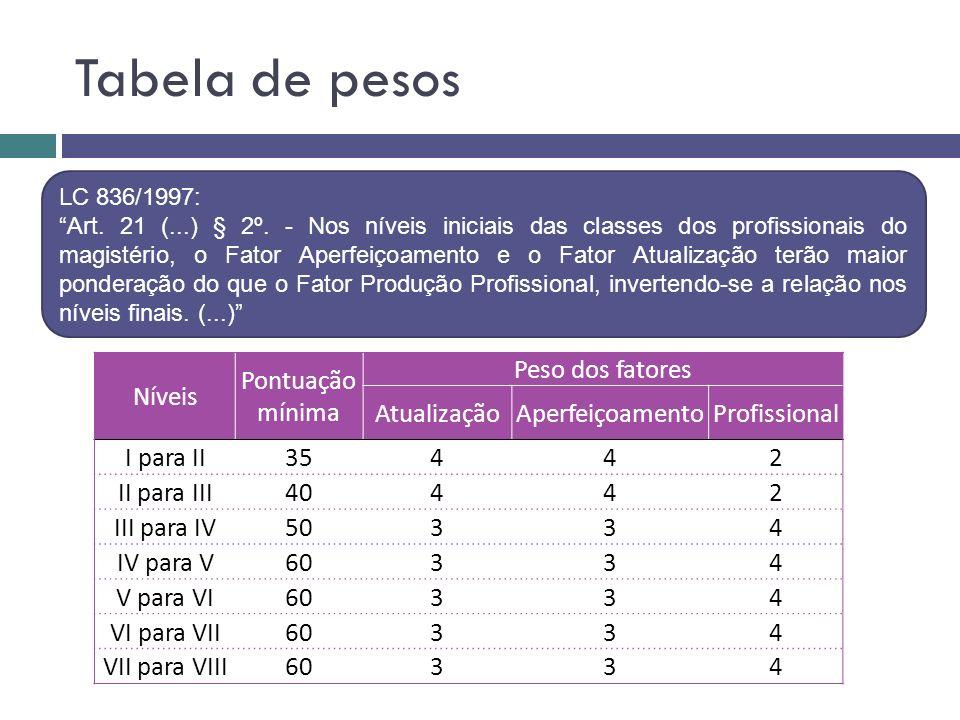 Tabela de pesos Níveis Pontuação mínima Peso dos fatores AtualizaçãoAperfeiçoamentoProfissional I para II35442 II para III40442 III para IV50334 IV pa