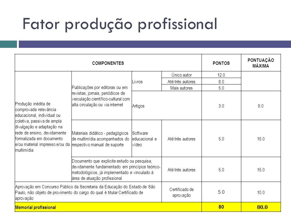 Fator produção profissional COMPONENTESPONTOS PONTUAÇÃO MÁXIMA Produção inédita de comprovada relevância educacional, individual ou coletiva, passiva