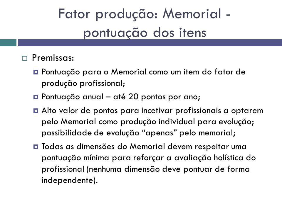 Fator produção: Memorial - pontuação dos itens Premissas: Pontuação para o Memorial como um item do fator de produção profissional; Pontuação anual –