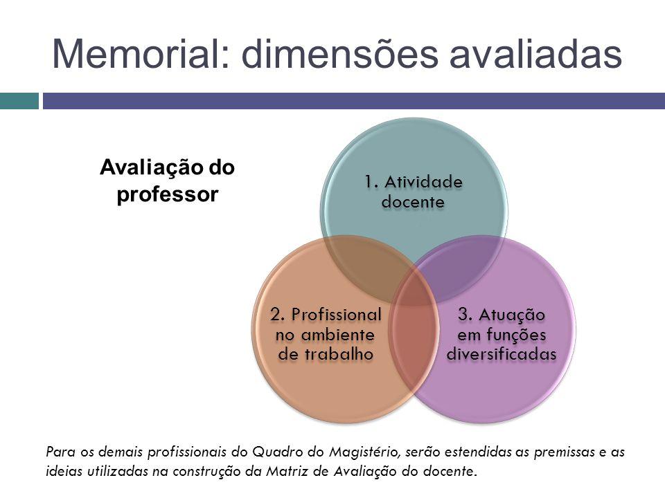 Memorial: dimensões avaliadas 1. Atividade docente 3. Atuação em funções diversificadas 2. Profissional no ambiente de trabalho Avaliação do professor