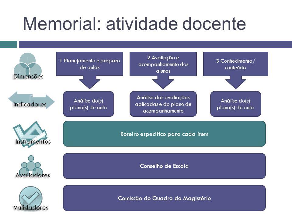 Memorial: atividade docente 1 Planejamento e preparo de aulas 2 Avaliação e acompanhamento dos alunos 3 Conhecimento/ conteúdo Análise do(s) plano(s)