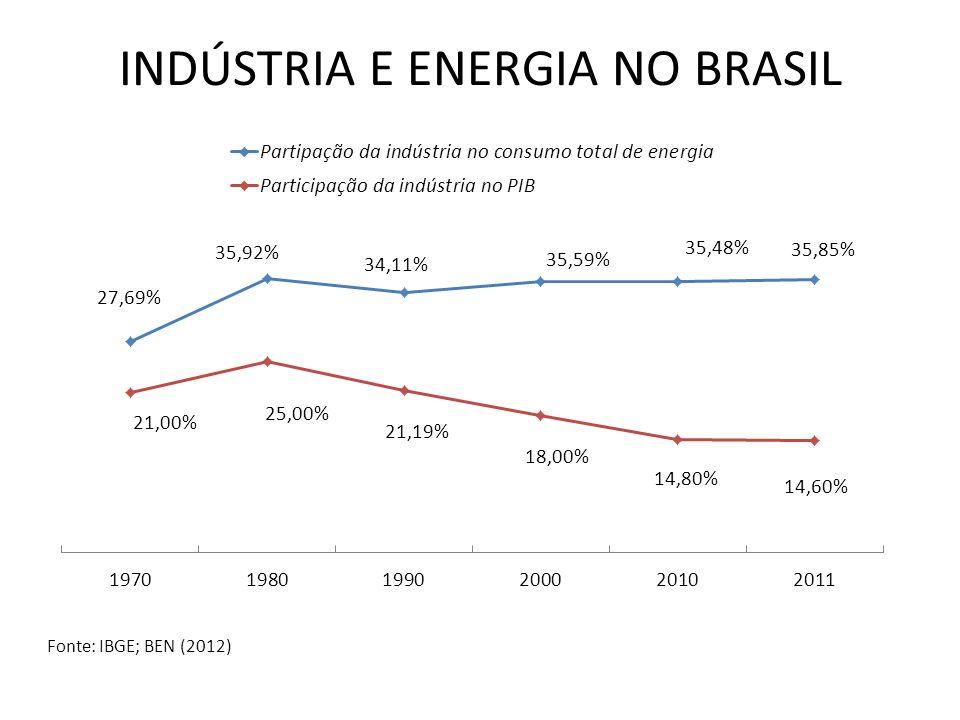 INDÚSTRIA E ENERGIA NO BRASIL Fonte: IBGE; BEN (2012)
