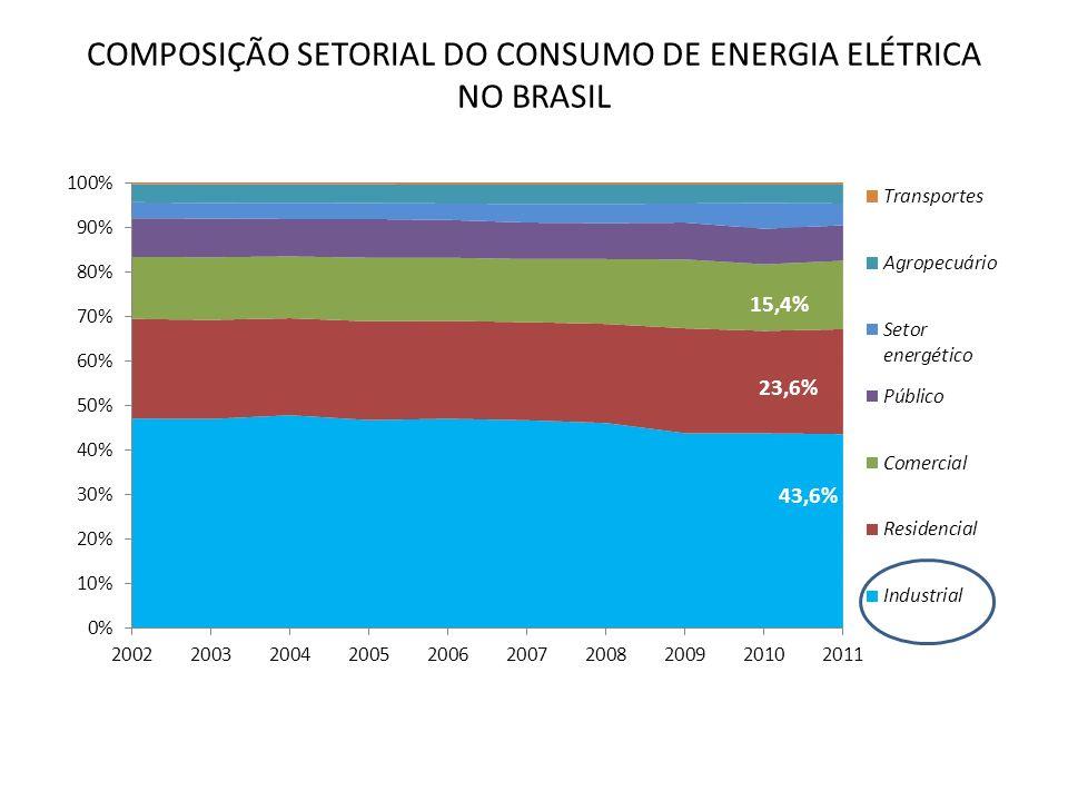 COMPOSIÇÃO SETORIAL DO CONSUMO DE ENERGIA ELÉTRICA NO BRASIL 11,5% 43,6%