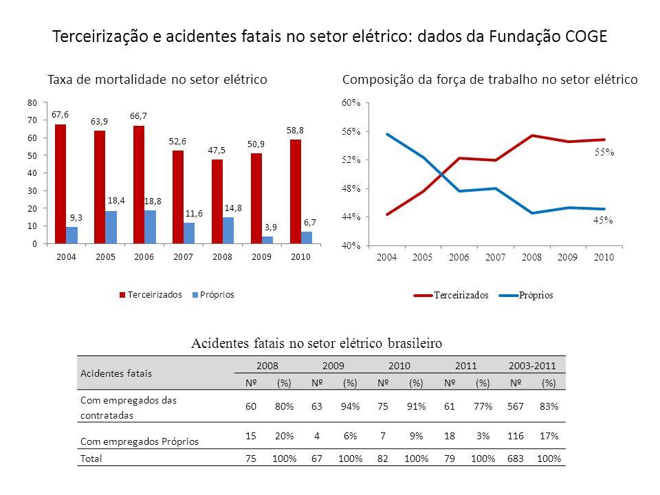 Terceirização e acidentes fatais no setor elétrico: dados da Fundação COGE Acidentes fatais 20082009201020112003-2011 Nº(%)Nº(%)Nº(%)Nº(%)Nº(%) Com em