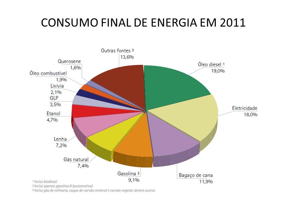 TARIFA MÉDIA ANUAL DE FORNECIMENTO POR CLASSE DE CONSUMO DE ENERGIA ELÉTRICA (R$/MWh) 11,5% 43,6% Fonte: ANEEL