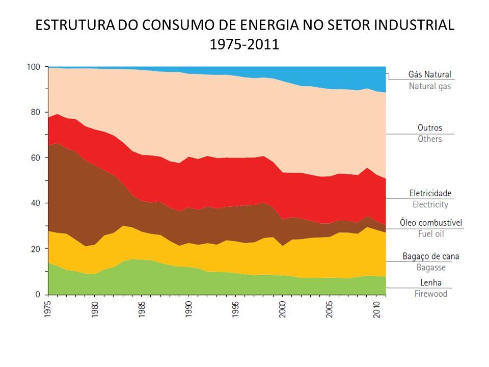 ESTRUTURA DO CONSUMO DE ENERGIA NO SETOR INDUSTRIAL 1975-2011 11,5% 14,6% 20,4%