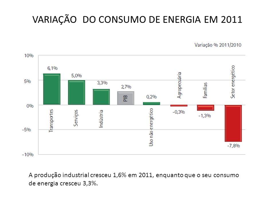 VARIAÇÃO DO CONSUMO DE ENERGIA EM 2011 A produção industrial cresceu 1,6% em 2011, enquanto que o seu consumo de energia cresceu 3,3%.