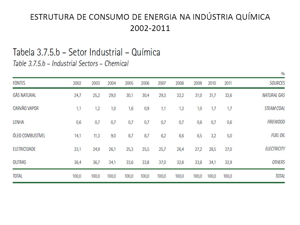 ESTRUTURA DE CONSUMO DE ENERGIA NA INDÚSTRIA QUÍMICA 2002-2011