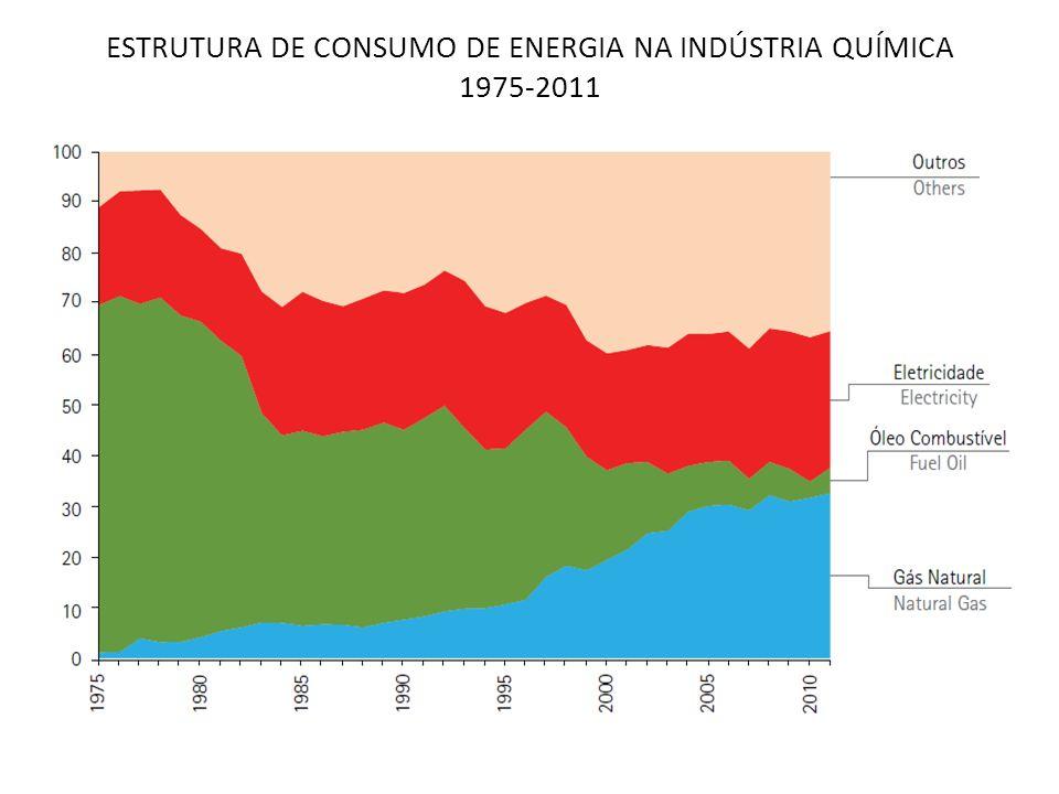 ESTRUTURA DE CONSUMO DE ENERGIA NA INDÚSTRIA QUÍMICA 1975-2011