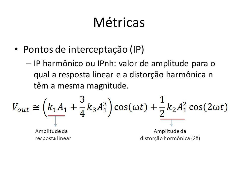 Métricas Pontos de interceptação (IP) – IP harmônico ou IPnh: valor de amplitude para o qual a resposta linear e a distorção harmônica n têm a mesma m