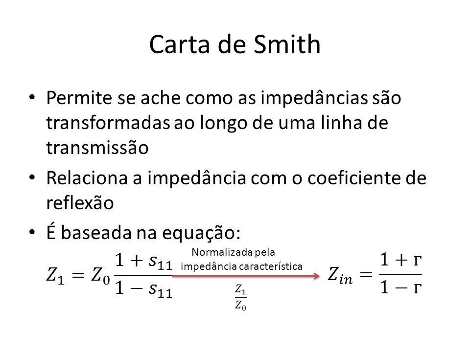 Carta de Smith Permite se ache como as impedâncias são transformadas ao longo de uma linha de transmissão Relaciona a impedância com o coeficiente de