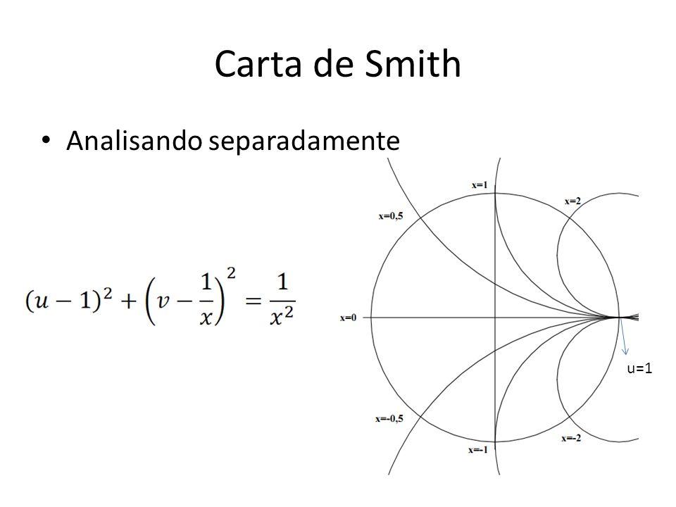 Carta de Smith Analisando separadamente u=1