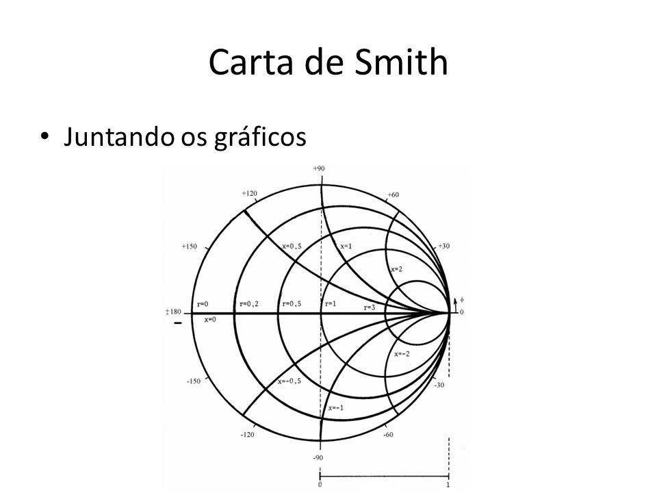 Carta de Smith Juntando os gráficos