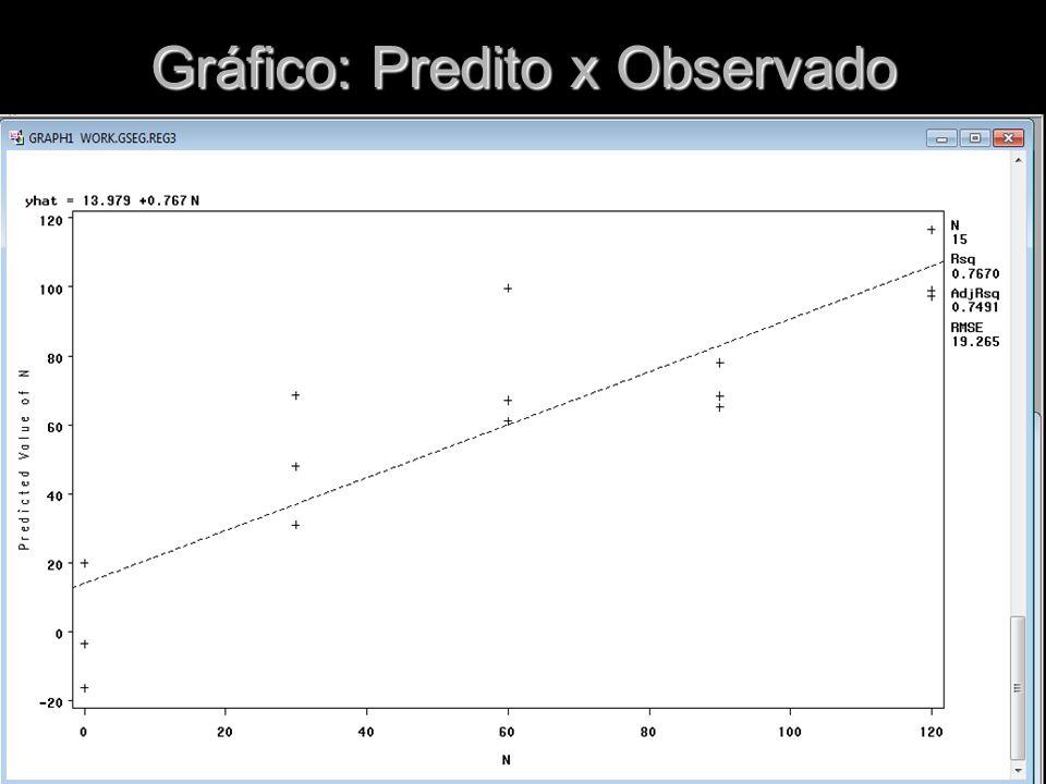 Gráfico: Predito x Observado