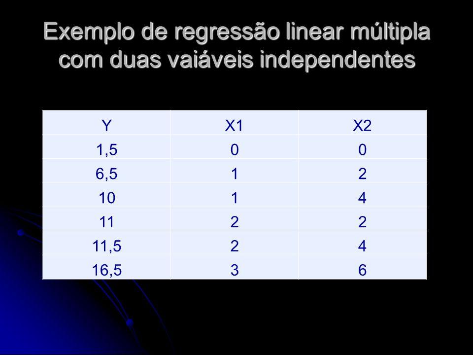 Exemplo de regressão linear múltipla com duas vaiáveis independentes YX1X2 1,500 6,512 1014 1122 11,524 16,536