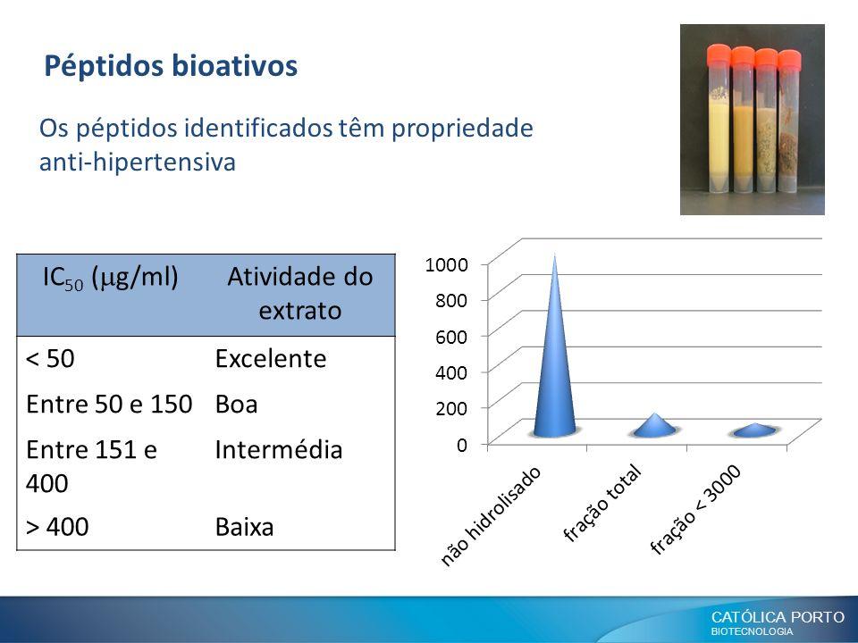 CATÓLICA PORTO BIOTECNOLOGIA Péptidos bioativos Os péptidos identificados têm propriedade anti-hipertensiva IC 50 ( g/ml) Atividade do extrato < 50Exc