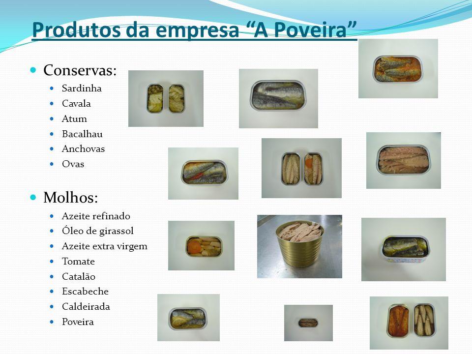 Produtos da empresa A Poveira Conservas: Sardinha Cavala Atum Bacalhau Anchovas Ovas Molhos: Azeite refinado Óleo de girassol Azeite extra virgem Toma